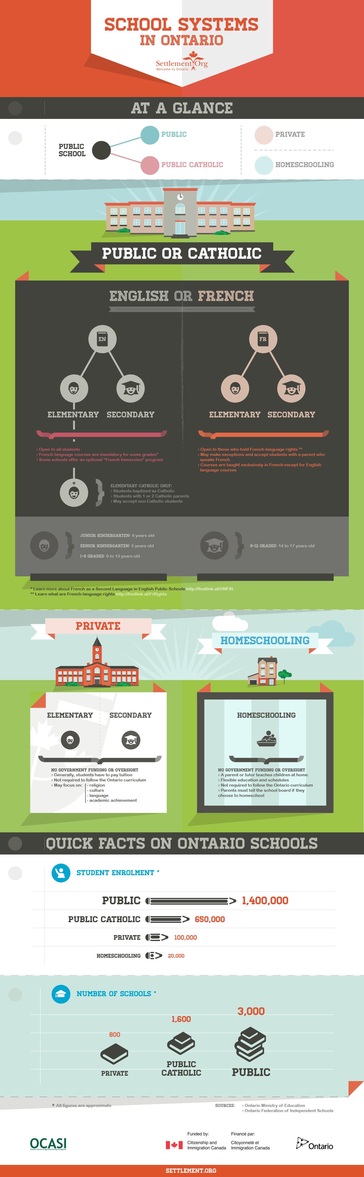 Infographic on Ontario's School System